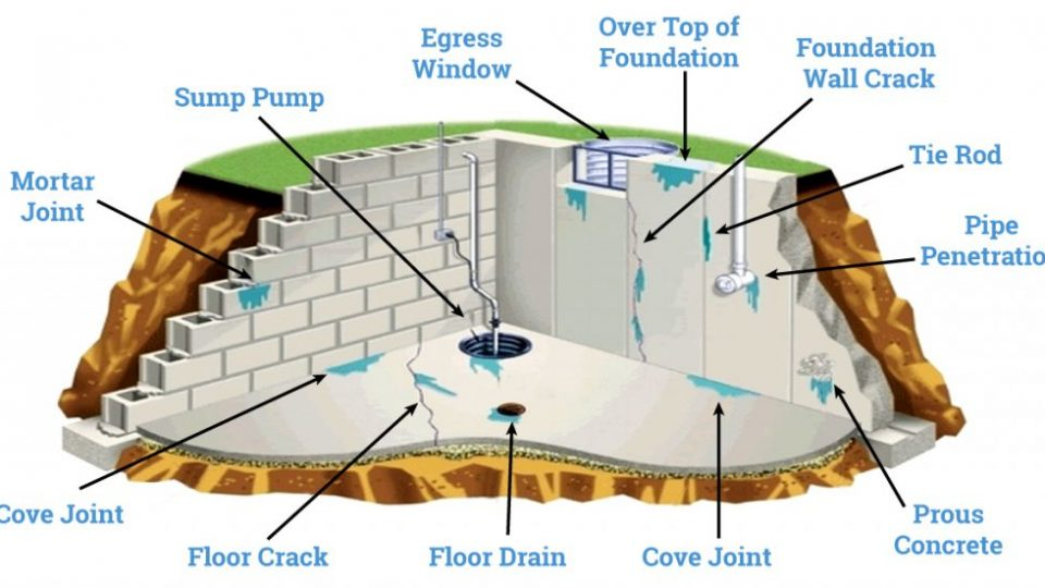 exterior-basement-wall-waterproofing-services